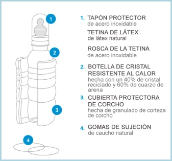 biberon-partes-materiales